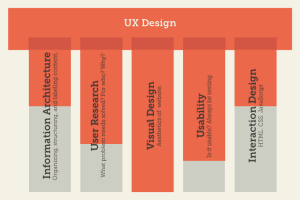 Careers in User Experience Design
